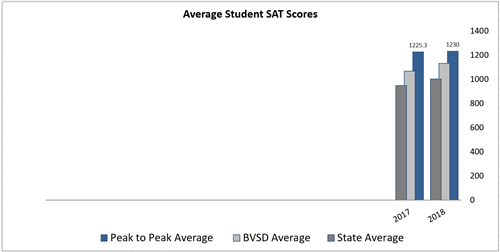 Chart showing that Peak to Peak's average SAT scores exceed the district and state scores year after year.