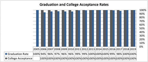 Graph showing graduation rates and college acceptance rates since 2005.