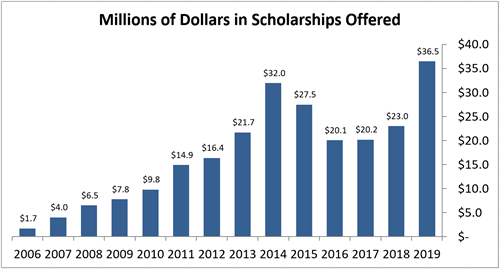 Graph showing millions of dollars in scholarships offered to students.