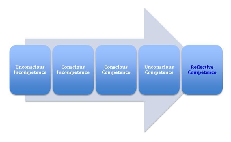 Employment / Competency Matrix